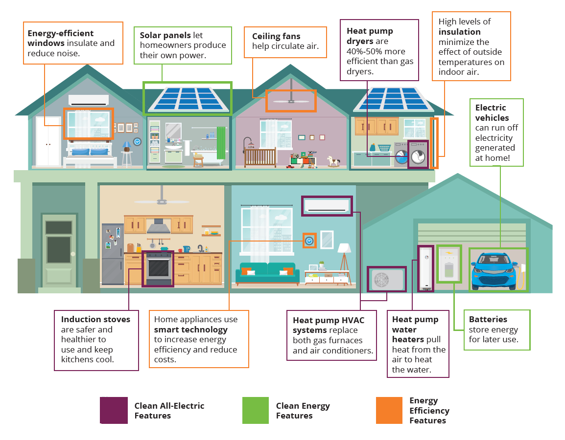 This graphic shows the anatomy of an all-electric home. Energy-efficient windows insulate and reduce noise.  Solar panels let homeowners produce their own power. Ceiling fans help circulate air. Heat pump dryers are 40%-50% more efficient than gas dryers. High levels of insulation minimize the effect of outside temperatures on indoor air. Induction stoves are safer and healthier to use and keep kitchens cool. Home appliances use smart technology to increase energy efficiency and reduce costs. Heat pump HVAC systems replace both gas furnaces and air conditioners. Heat pump water heaters pull heat from the air to heat the water. Electric vehicles can run off electricity generated at home! Batteries store energy for later use.