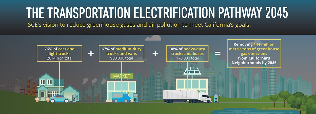 SCE's vision to reduce greenhouse gases and air pollution to meet California's goals by 2045 include electrifying 76% of cars and light trucks (26M total) + 67% of medium-duty trucks/vans (900K total) + 38% of heavy-duty trucks/buses (170K total). That would remove 144 million metric tons of GHG in California by 2045