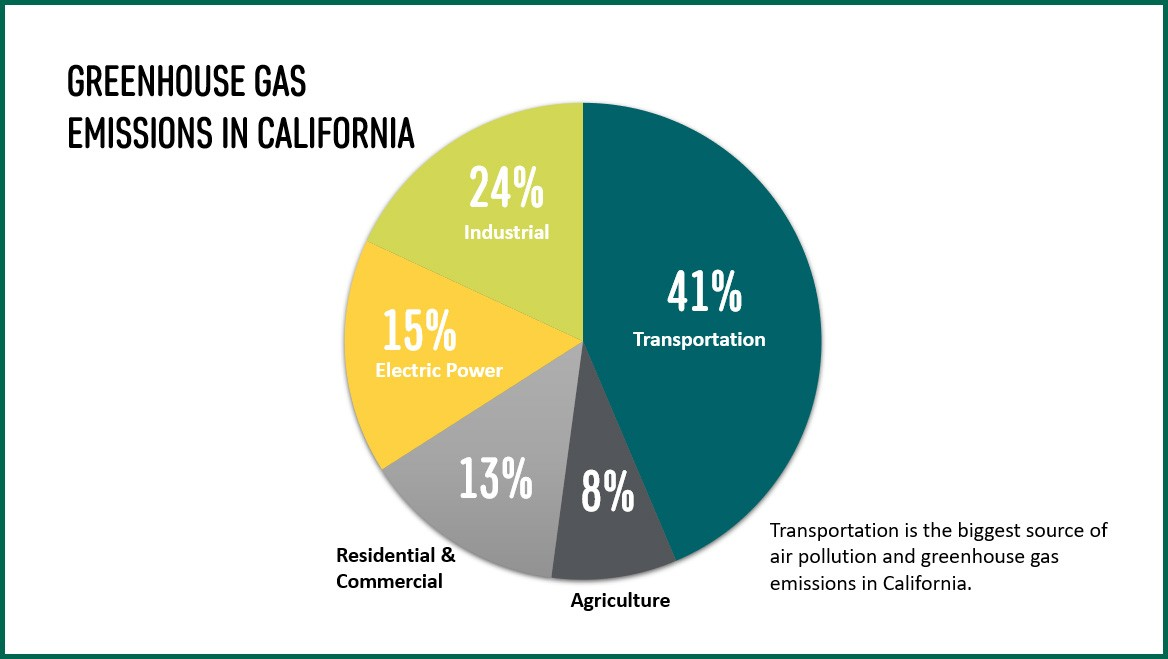 This graphic shows the breakdown of greenhouse gas emission sources in California. Transportation is the biggest sourceof air pollution and greenhouse gas emissions in California. Here's the breakdown: 41% Transportation; 24% Industrial; 15% Electric Power; 13% Residential & Commercial; 8% Agriculture