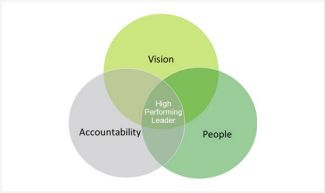 Vision. People. Accountability. High Performing Leader.